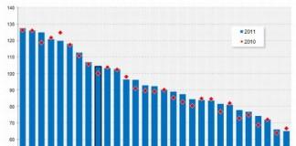 România, pe locul 21 în clasamentul inovării, în UE